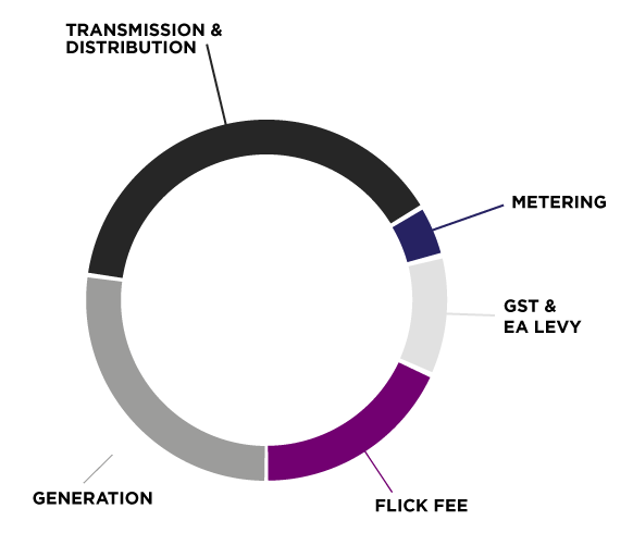 flick fee composition