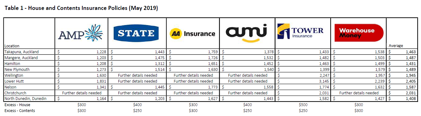 home and contents insurance comparison